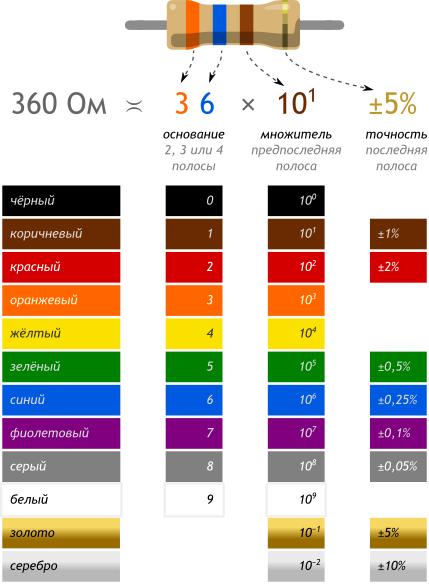 Теория. Резистор. Цветовая кодировка резисторов