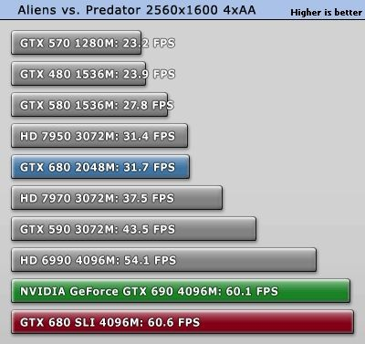 NVIDIA GeForce GTX 690 Aliens vs. Predator test
