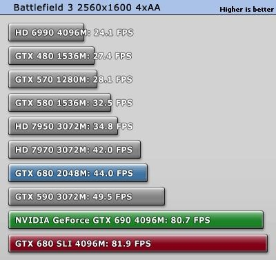 NVIDIA GeForce GTX 690 Battlefield 3 test