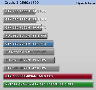 NVIDIA GeForce GTX 690 Crysis 2 test