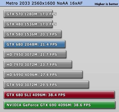 NVIDIA GeForce GTX 690 Metro 2033 test