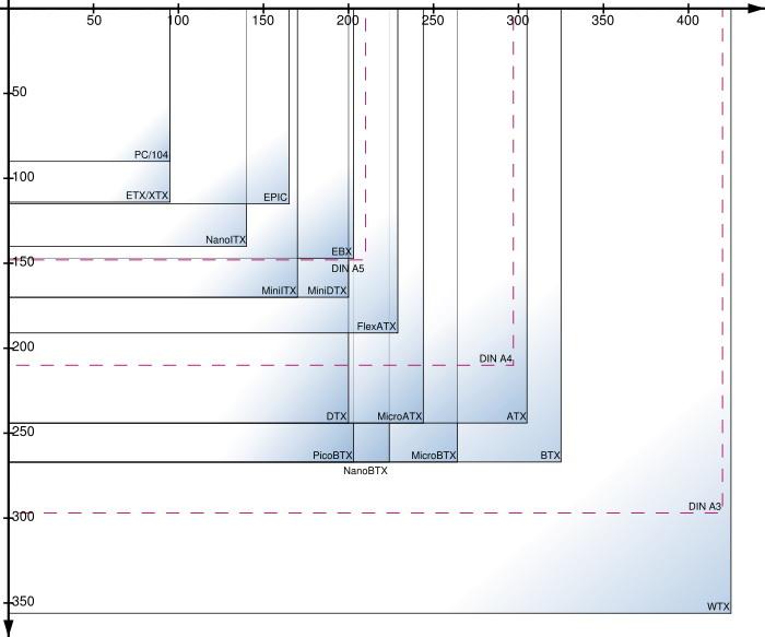 Благодаря этому системные платы micro-atx можно устанавливать в корпуса форм-фактора atx уменьшенный блок питания